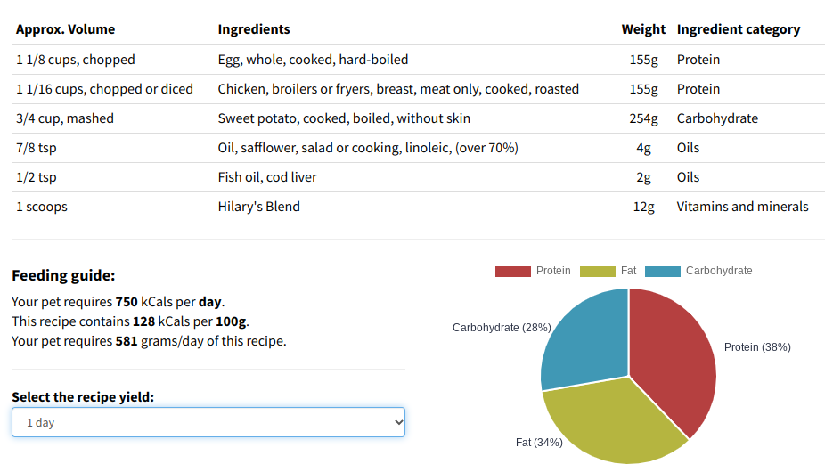 Nutritional breakdown of this dog chicken strip recipe from Hilary's Blend Complete and Balanced Recipe Builder. It shows the ingredients and their macro breakdowns, and a feeding guide per 100 grams of the recipe. This shows that this recipe is high in protein and balanced in carbs and fat.